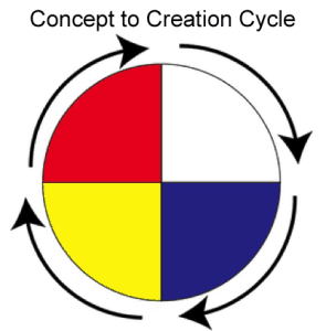 ConceptCreationCycle-Ric-Thompson